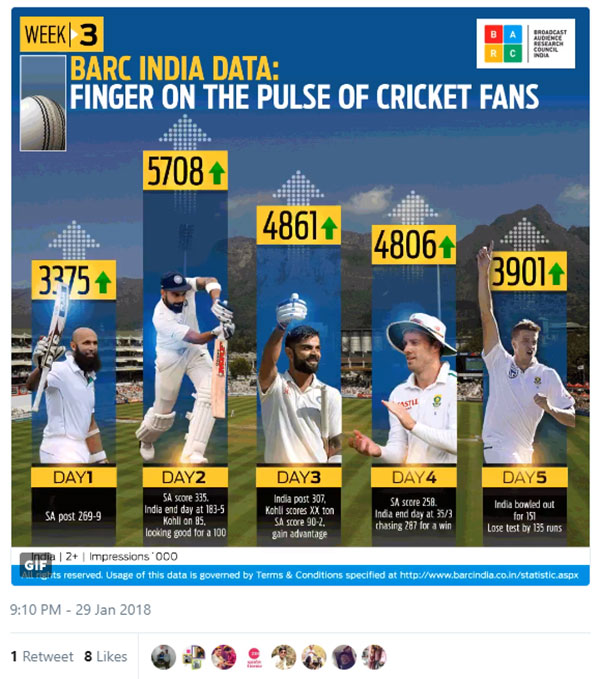 Day 2 of SA vs India test match sees highest viewership of the