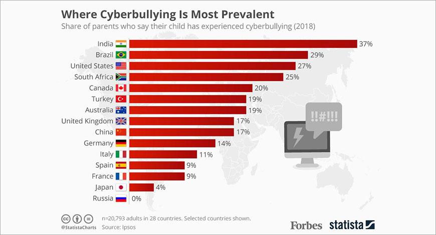 cyberbullyinggraph