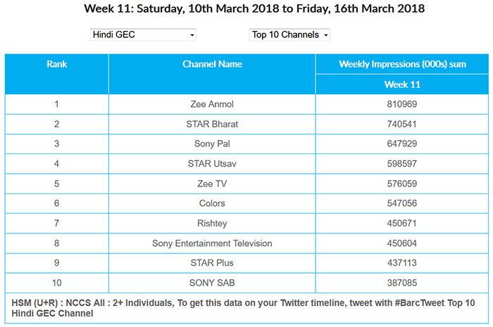 Zee Anmol replaces Star Bharat as top channel: BARC Week 11
