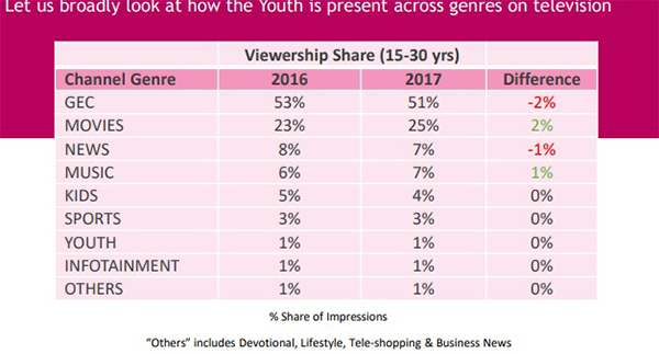 33% of television viewers is youth: BARC Report - Exchange4media