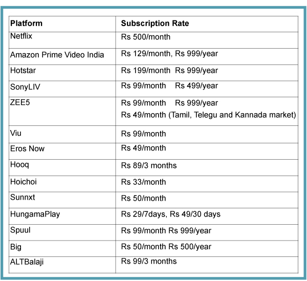 Is the Indian OTT consumer ready to pay? - Exchange4media