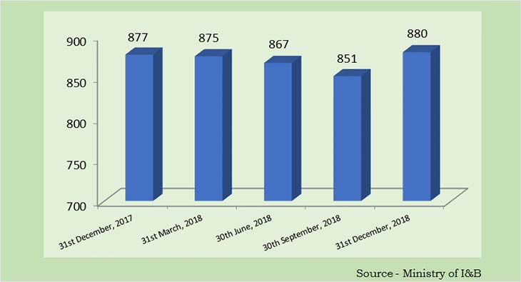 DTH operators attained 70 49M net pay active subscribers by