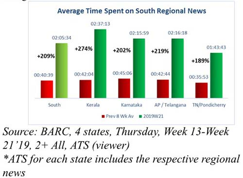 News channels down South saw 416% spike in viewership during