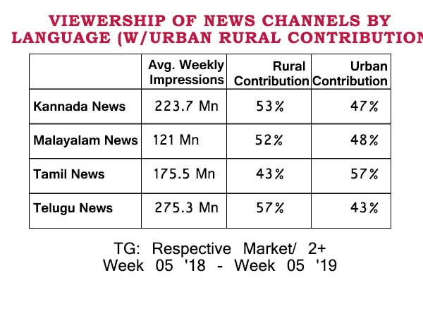 News viewership in south India up by 14-32% in a year