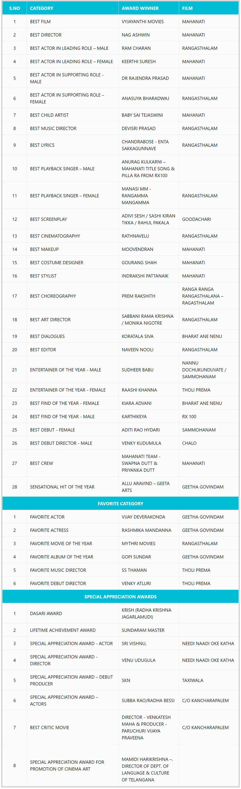 Zee Telugu to honour talent with Zee Cine Awards Telugu 2018