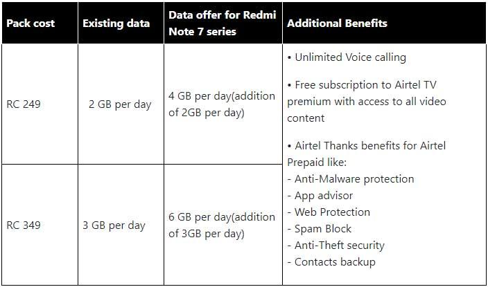 Airtel announces special offers for Xiaomi Redmi Note 7